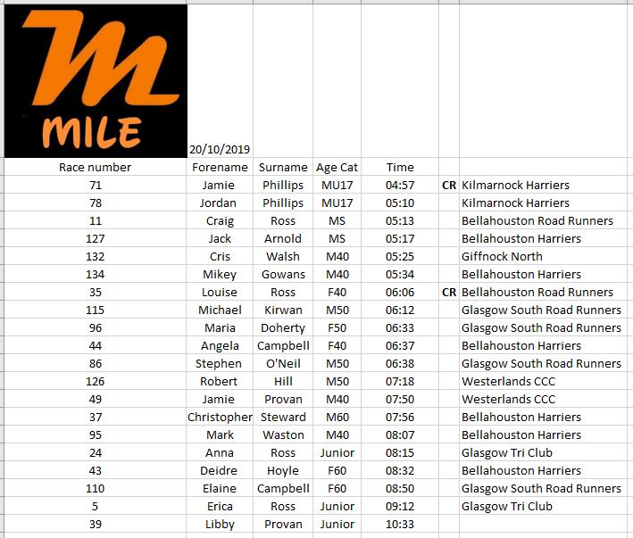 Migo Mile 2 race results
